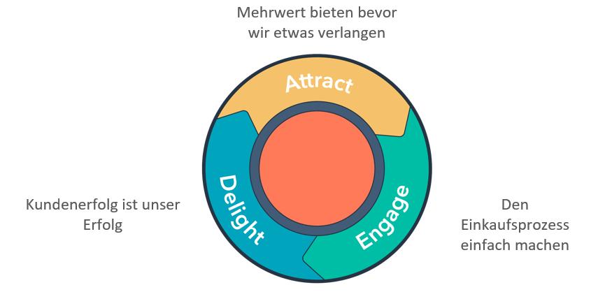 HubSpot Flywheel